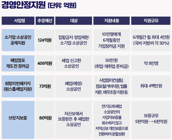 경영안정지원 4종 사업.
