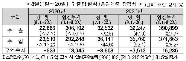8월 1∼20일 수출입실적(통관기준 잠정치/단위:백만 달러,%)