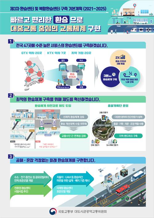 '제3차 환승센터 및 복합환승센터 구축 기본계획(2021∼2025)'.