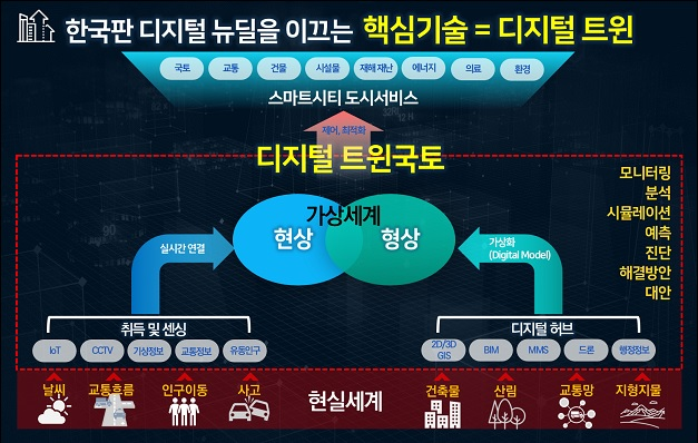 디지털 트윈의 구성요소 및 활용.