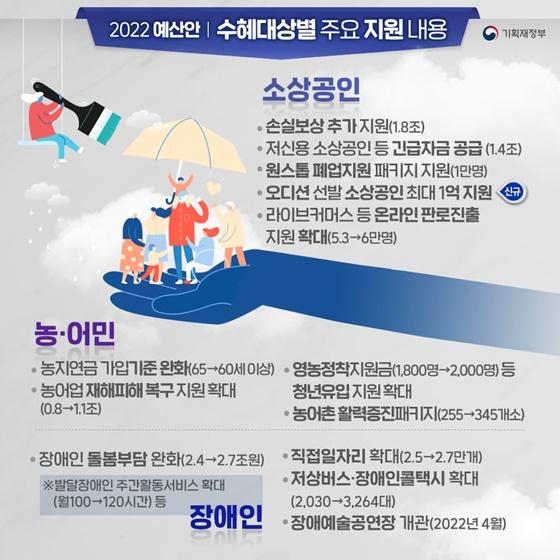 수혜대상별 주요 지원 내용