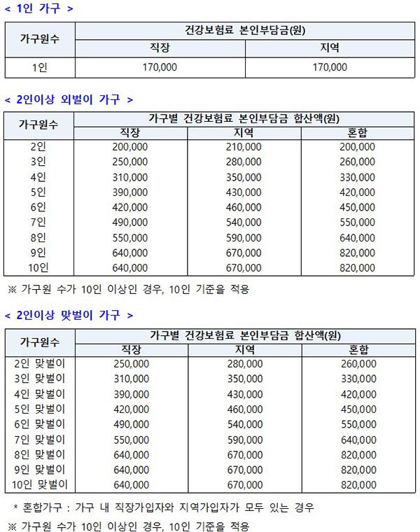 국민지원금 선정 기준표