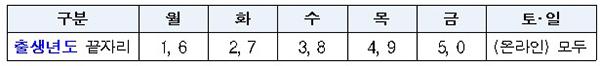 요일제 적용기간 : (온라인) 9.6.(월)∼9.10.(금), (오프라인) 9.13.(월)∼9.17.(금)