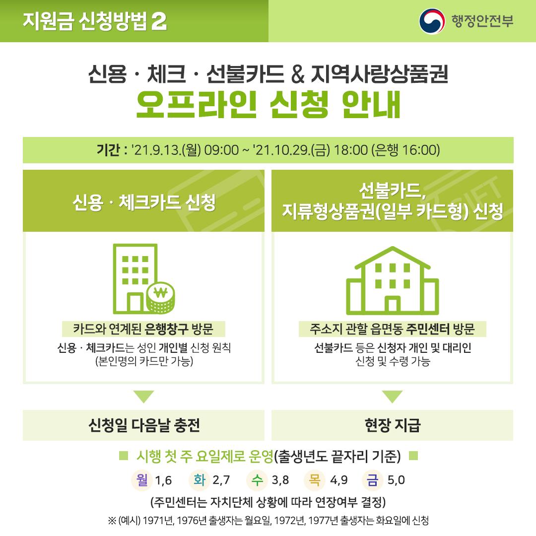 신용·체크·선불카드와 지역사랑 상품권 오프라인 신청 안내