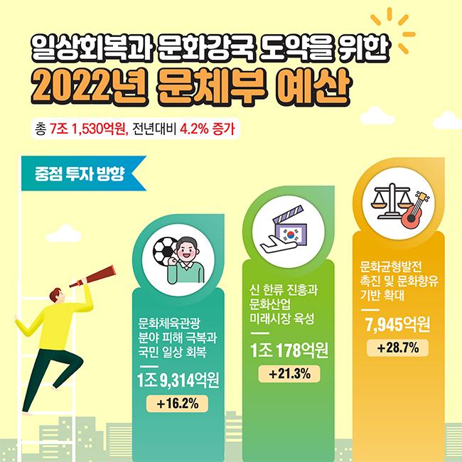 2022년 문체부 예산안 정보그림