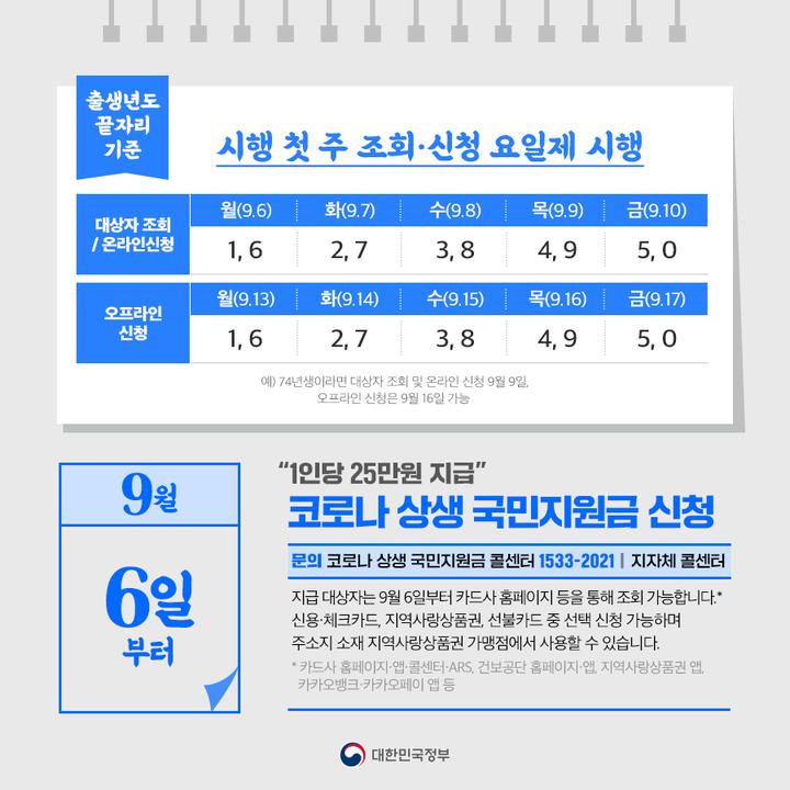 """""""1인당 25만원 지급""""··· 코로나 상생 국민지원금 신청(9.6.~)"""