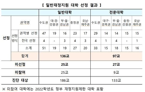 일반재정지원 대학 선정 결과