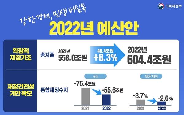내년 예산, 600조 원 돌파!(출처=기획재정부)
