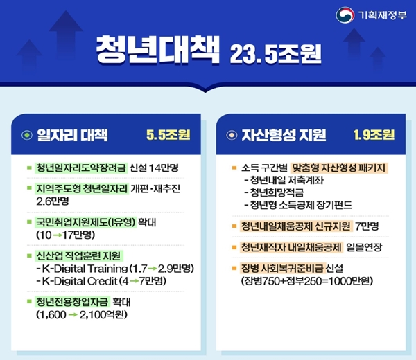 총 23.5조 원이 투입되는 청년대책.(출처=기획재정부)