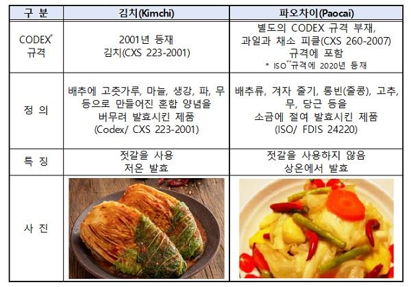 김치와 파오차이 비교