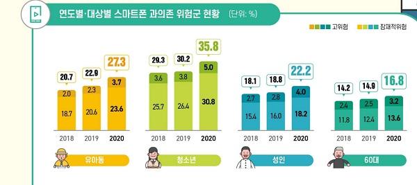 스마트폰 과의존 위험군 현황. 출처=한국지능정보사회진흥원