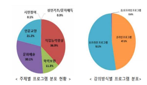 교육부.한국교육개발원 조사 결과 비대면으로 직업능력향상. 문화예술 평생교육 프로그램 강의를 많이 들은 것으로 나타났다.(출처=교육부)