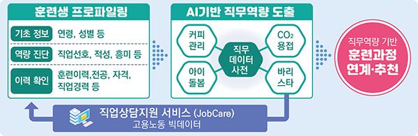 직무역량 기반 훈련과정
