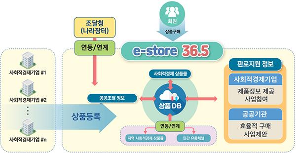 e-store 36.5 연계 구축 체계