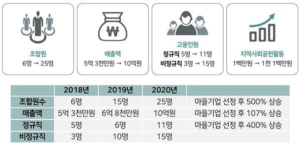 농업회사법인 '농뜨락'의 성장 현황