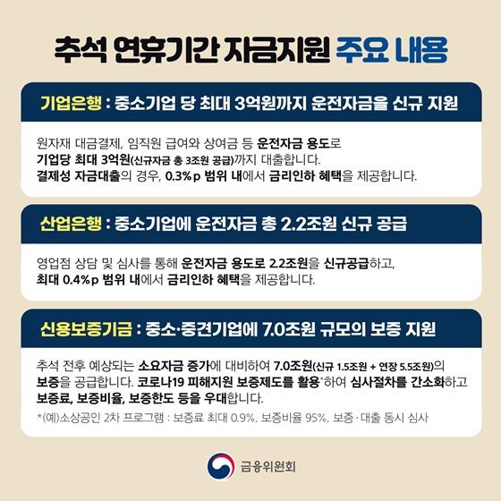 추석 연휴기간 자금지원 주요 내용