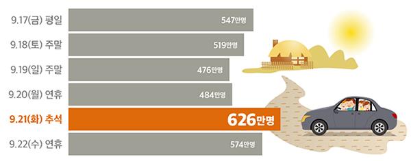 추석 연휴기간 일자별 이동인원(전망). 추석 당일인 21일에는 최대 626만명이 이동할 것으로 전망된다.