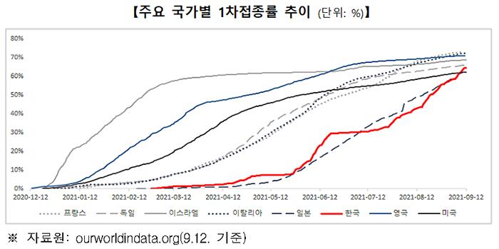 주요 국가별 1차접종률 추이 (단위: %)
