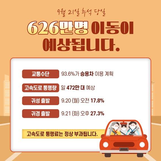 9월 21일 추석 당일 626만명 이동이 예상됩니다.