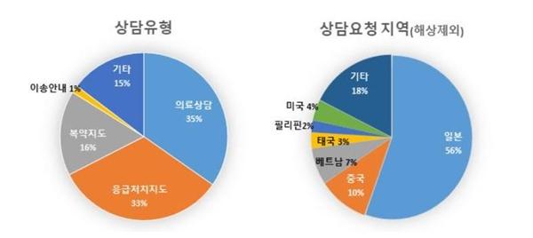 상담유형 의료상담 35% 응급처치지도 33% 복약지도 16% 이송안내 1% 기타 15% / 상담요청지역(해상제외) 일본56% 중국 10% 베트남 7% 태국 3% 필리핀 2% 미국 4% 기타 18%