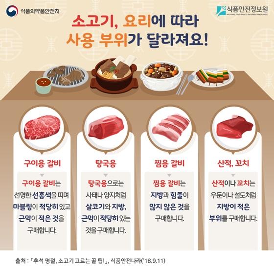 소고기, 요리에 따라 사용 부위가 달라져요!