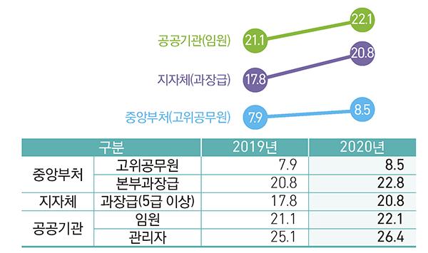 여성관리자 임용 비율 현황(자세한 내용은 본문에 설명있음)