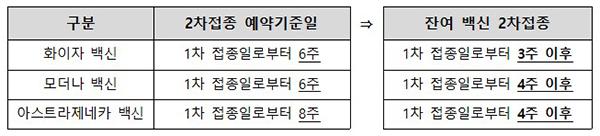 2차접종 예약기준일 및 잔여백신 2차접종 간격 비교. (자세한 내용은 본문에 설명있음)