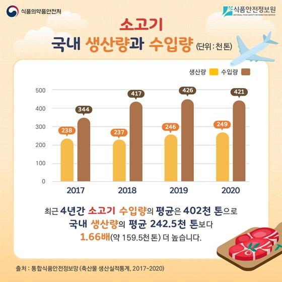 소고기 국내 생산량과 수입량