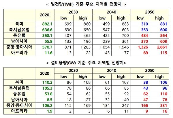 발전량(TWh) 기준 주요 지역별 전망치/설비용량(GW) 기준 주요 지역별 전망치
