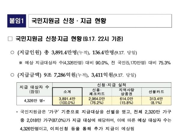국민지원금 지급 2주 만에 90% 대상자가 누적금액 9조 7,286억원의 지원금을 받았다. (출처=행정안전부 보도자료)