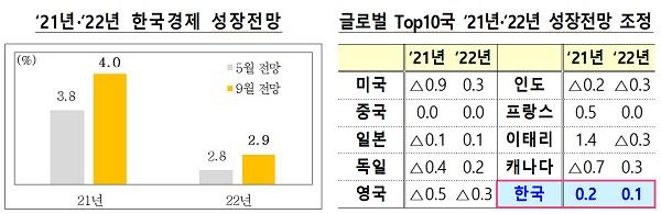 2021년·2022년 한국경제 성장전망(왼쪽)/글로벌 Top10국 2021년·2022년 성장전망 조정