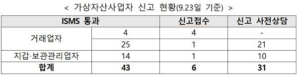 가상자산사업자 신고 현황(9.23일 기준)