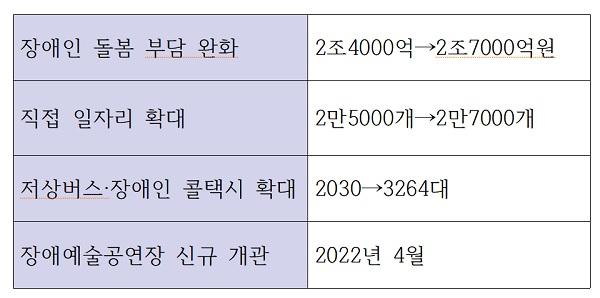 수혜대상별(장애인) 주요 지원내용