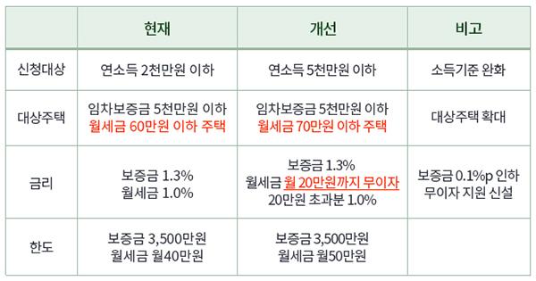 연소득 5000만원 이하 청년의 월세대출 지원 강화 내용.