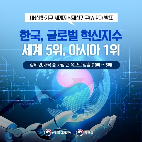 한국 '글로벌 혁신지수 세계 5위, 아시아 1위'