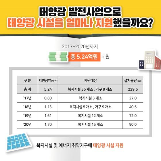 태양광 발전사업으로 태양광 시설을 얼마나 지원했을까요?