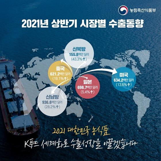 2021년 상반기 시장별 수출동향