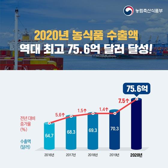 2020년 농식품 수출액 역대 최고 75.6억 달러 달성!