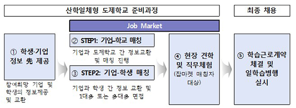 고교단계 일학습병행 도제준비과정(잡마켓) 운영개요.