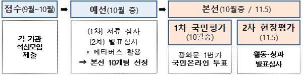 경진대회 추진 절차.