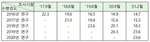 (참고) 연구의 수행연도별 비공개 비율 변동추이(단위: %)
