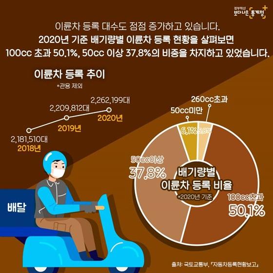 이륜차 등록 대수도 점점 증가하고 있습니다.