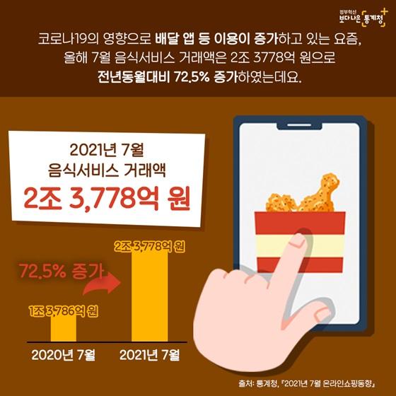 코로나19의 영향으로 배달 앱 등 이용이 증가하고 있는 요즘