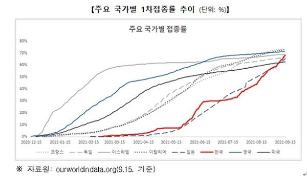 주요 국가별 1차 접종률 추이 (단위 : %)