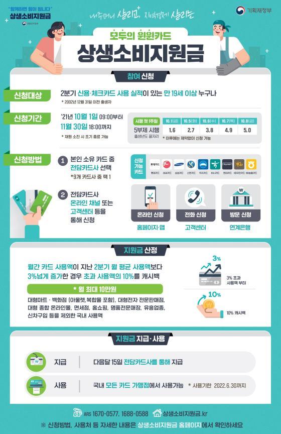 상생소비지원금 안내(인포그래픽)
