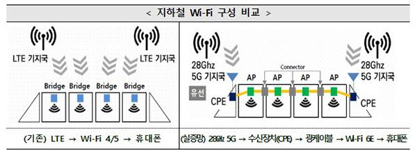 지하철 Wi-Fi 구성 비교