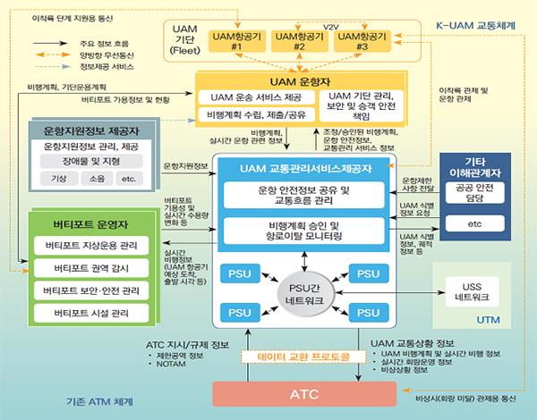 초기 K-UAM 교통체계 구조.