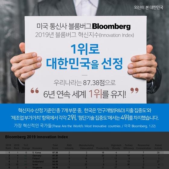 미국 통신사 블룸버그, 2019년 블룸버그 혁신지수 1위로 대한민국을 선정