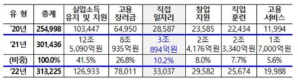 일자리 예산 유형별 규모(억원, 천명, 본예산 기준)