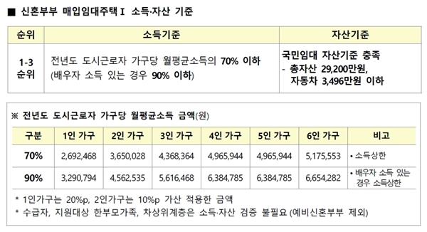 신혼부부 매입임대주택 소득, 자산기준.(출처=LH)